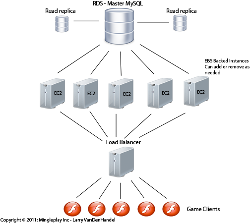 Social game server architecture on AWS: EC2/EBS/RDS - Larry VDH